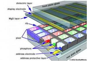 Grid Yang Terbentuk Pada Layar Plasma televisi (TV),tampilan layar plasma,efek layar plasma,gambar pada layar plasma,trace warna,warna layar plasma,warna dasar layar plasma