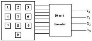 Ilustrasi Digital Encoder,teori encoder,teori digital encoder,skema encoder,definisi encoder,pengertien encoder,encoder adalah,dasar teori encoder,encoder yaitu