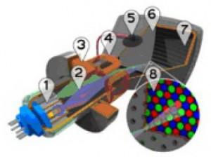 Konstruksi CRT (Cathode Ray tube),bagian CRT (Cathode Ray tube),elemen CRT (Cathode Ray tube),bagian tabung tv,elemen tabung tv,nama komponen tabung tv,komponen CRT (Cathode Ray tube),bagian tabung sinar kator,konstruksi tabung sinar katoda,dasar teori CRT (Cathode Ray tube),definisi CRT (Cathode Ray tube),pengertian CRT (Cathode Ray tube),gambar CRT (Cathode Ray tube),bentuk CRT (Cathode Ray tube)