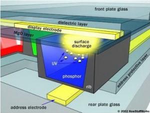 Konstruksi Lapisan Layar Plasma televisi (TV),konstruksi plasma tv,mebetulkan plasma tv,service tv plasma,layar plasma tv,bagian layar plasma,struktur layar plasma