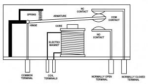 Konstruksi Relai Elektro Mekanik Posisi NC (Normally Close),teori  Relai Elektro Mekanik Posisi NC (Normally Close),sistem kerja Relai Elektro Mekanik Posisi NC (Normally Close),proses Relai Elektro Mekanik Posisi NC (Normally Close)