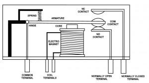 Konstruksi Relai Elektro Mekanik Posisi NO (Normally Open),sistem kerja Relai Elektro Mekanik Posisi NO (Normally Open),posisi Relai Elektro Mekanik NO (Normally Open),proses Relai Elektro Mekanik Posisi NO (Normally Open)