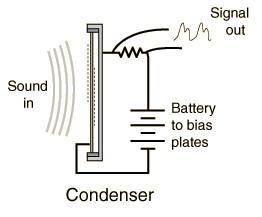 Microphone Condenser,condenser mic,microphone kondensator,kondensator mic,karakteristik kondenser mic,fidelitas kondenser mic