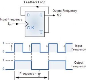 Pembagi Frekuensi Dasar T-FF,aplikasi togle flip-flop pembagi frekuensi,Pembagi frekuensi,teori pembagi frekuensi,dasar pembagi frekuensi digital,frequency divider,frekuensi divider,rangkaian dasar pembagi frekuensi,skema dasar pembagi frekuensi,membuat pembagi frekuensi,membuat frekuensi divider,artikel pembagi frekuensi,pengertian pembagi frekuensi,komponen dasar pembagi frekuensi,perhitungan pembagi frekuensi,pembagi 2 frekuensi
