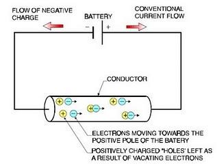 Pengertian Arus Listrik (Electrical Current)