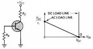 Rangkaian Ekivalen DC Dan Garis Beban Penguat Kelas C,titik kerja amplifier kelas c,garis beban amplifier kelas c,karakteristik penguat kelas c,ekivalen dc penguat kelas c,analisa amplifier kelas c,rumus amplifier kelas c