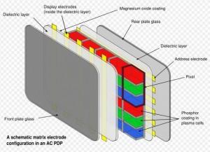 layar plasma,Susunan Layar Plasma televisi (TV),plasma televisi,susunan plasma tv,teori plasma tv,materi layar plasma tv,display plasma,susunan layar plasma tv,teknologi plasma,sejarah layar plasma