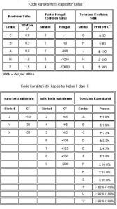 Tabel Karakteristik Kapsitor,karakteristik kapasitor,nilai karakter kapasitor,toleransi kapasitor,temperature kapasitor,tegangan kerja kapasitor,kondisi kapasitor,jenis kapasitor,koefisien kapasitor