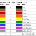 Tabel Kode Warna Kapasitor,kode warna kapasitor,menentukan nilai warna kapasitor,warna kapasitor,nilai warna kapasitor,membaca warna kapasitor,kapasitor 4 warna,kapasitor 5 warna,nilai warna pada kapasitor