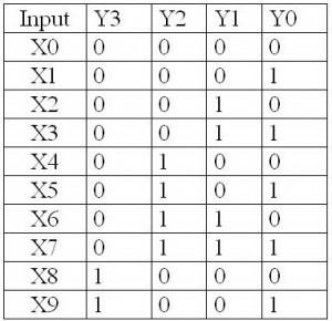 Tabel kebenaran encoder Desimal (10 Line) ke BCD,tabel kebenaran encoder,tabel encoder 10 ke 4 line,tabel kebenaran encoder desimal ke bcd,truth tabel deceimal to bcd encoder