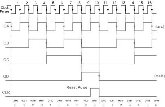 Asynchronous bcd decade counter timing diagram asynchronous bcd decade counter ccuart Choice Image