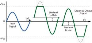 Distorsi Amplitudo Karena Kesalahan Bias Tegangan,Bentuk Distorsi Amplitudo Karena Kesalahan Bias Tegangan,distorsi amplitudo,distorsi pada amplifier,distorsi pada penguat tegangan,distorsi karena bias berlebihan,distorsi karena kurang bias,output amplifier yang distorsi,distorsi output amplifier,definsi distrsi tegangan,teori distorsi amplitudo,pengertian distorsi pada penguat/amplifier,akibat bias yang berlebihan,akibat kekurangan bias tegangan,cacat sinyal amplifier,distorsi positif,distorsi negatif,mengukur distorsi,mengetahui adanya distorsi