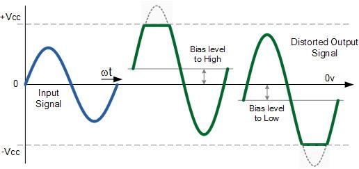Distorsi Amplitudo Pada Amplifier