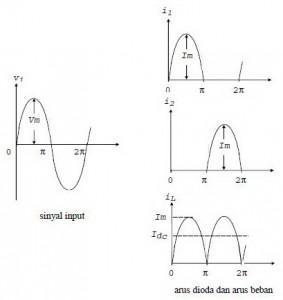 Bentuk Gelombang Input, Arus Input dan Arus Pada Beban Penyearah Gelombang Penuh Center Tap (CT),bentuk sinyal input Penyearah Gelombang Penuh,bentuk sinya output Penyearah Gelombang Penuh,bentuk arus output Penyearah Gelombang Penuh,output Penyearah Gelombang Penuh,tegangan output Penyearah Gelombang Penuh,arus output Penyearah Gelombang Penuh,nilai output Penyearah Gelombang Penuh,rumus output penyearah gelombang penuh dengan CT