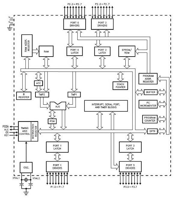 Tipe Dan Fungsi Port Microcontroler Atmel MCS51