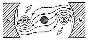 Gambar Reaksi Garis Fluks,reaksi medan motor dc,fluks motor dc,medan fluks motor dc,fluks magnet motor dc,arah fluks motor dc,arah medan motor dc
