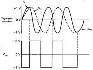 Gambar Sinyal Input Dan Output Rangkaian Detektor Be,output detektor beda fasa,da Fasa Dengan Op-Amp,menggunakan detektor beda fasa,sinyal input detektor beda fasa,bentuk output detektor beda fasa,aplikasi detektor beda fasa,detektor beda fasa dengan OP-Amp,detektor beda fasa dengan komparator,proses deteksi beda fasa,prinsip kerja detektor beda fasa