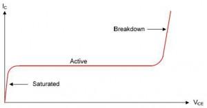 teori titi saturasi transistor,pengertian titik saturasi transistor,pengertian daerah saturasi,definisi daerah saturasi,saturation region,titik saturasi transistor,daerah saturasi transistor,kondisi saturasi transistor,keadaan saturasi,transistor kondisi saturasi,analogi transistor saturasi,saklar tertutup,transistor jenug,transistor saturasi,titik saturasi,Grafik Titik Saturasi Pada Daerah Kerja Transistor,tegangan saturasi,arus saturasi transistor,resistansi saturasi,arus maksimum saturasi,rumus saturasi,konsisi penyebab saturasi,pengaruh saturasi