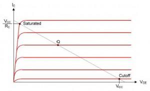 grafik saturasi transistor,syarat saturasi transistor,posisi saturasi transistor,persamaan tegangan saturasi,titis saturasi pada garis beban,nilai saturasi transistorGrafik Titik Saturasi Pada Garis Beban Transistor