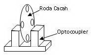Konstruksi Sensor Putaran,struktur sensor putaran,struktur sensor kecepatan,konstruksi rotary encoder,merakit sensor putaran,membuat sensor kecepatan,cara menggunakan sensor putaran,aplikasi sensor putaran,fungsi sensor kecepatan,contoh sensor putaran