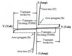 Kurva Karakteristik Triac,karakteristik triac,level tegangan input triac,resistansi triac,struktur triac,arus maksimum triac,tegangan maksimum triac,kurva karakter triac