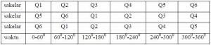 Tabel Konfigurasi Pensakelaran Pada Inverter 3 Fasa Mode Konduksi 180°,sistem saklar pada Inverter 3 Fasa Mode Konduksi 180°,pensaklaran Inverter 3 Fasa Mode Konduksi 180°,rangkaian saklar Inverter 3 Fasa Mode Konduksi 180°,komponen Inverter 3 Fasa Mode Konduksi 180°