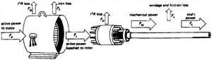 Aliran Daya Pada Motor Induksi,daya motor induksi,konstruksi motor induksi,sturktur motor induksi,definsi motor induksi,aplikasi motor induksi,prinsip kerja motor induksi,konstruksi motor induksi,bagian motor induksi,aliran arus motor induksi,motor induksi,karakter motor induksi,rumus motor induksi,haga motor induksi,jual motor induksi,tegangan motor induksi,persamaan motor induksi,sistem kerja motor induksi,bagian motor induksi,rotor motor induksi,stator motor induksi,komponen motor induksi
