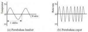 Contoh Tanggapan Waktu (Respon Time) Suatu Sensor Temperature,Tanggapan waktu,tanggapan waktu sensor,respon time sensor,karakteristik sensor,respon time transduser,tanggapan waktu transduser,kecepatan respon sensor,kemampuan sensor,kepekaan sensor,sensitifitas sensor,teori sensor,kemampuan sensor