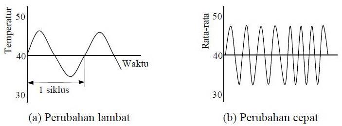 Tanggapan Waktu (Respon Time) Sensor