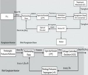 Diagram Blok Kendali Kecepatan Motor DC Menggunakan PLL,kendali motor DC PLL,sistem PLL motor DC,master PLL motor DC,slave PLL motor DC,sistem kendali PLL motor DC