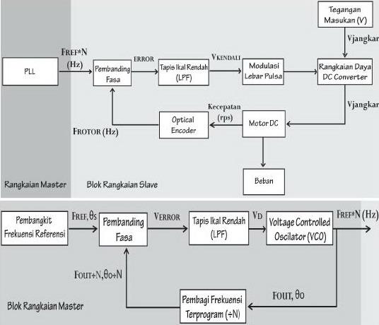 Definisi dan prinsip kerja phase locked loop pll pada motor dc diagram blok kendali kecepatan motor dc menggunakan pll ccuart Gallery