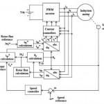 Prinsip Kerja Field Oriented Control (FOC)