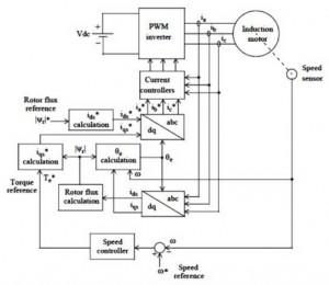 Prinsip Kerja Field Oriented Control,Diagram Blok Sistem Pengaturan Kecepatan Motor Induksi Dengan FOC,Field Oriented Control,Field Oriented Control (FOC),pengertian Field Oriented Control (FOC),definisi Field Oriented Control (FOC),pengeturan kecepatan dengan Field Oriented Control (FOC),kontrol Field Oriented Control (FOC),teori Field Oriented Control (FOC),kendali motor Field Oriented Control (FOC),kontrol motor AC dengan Field Oriented Control (FOC),metode Field Oriented Control (FOC),rumus Field Oriented Control (FOC),prinsip kerja Field Oriented Control (FOC),sistem kerja Field Oriented Control (FOC),karakteristik Field Oriented Control (FOC),diagram blok kontrol Field Oriented Control (FOC)