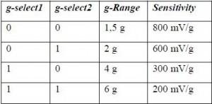 Diskripsi Tingkat Sensitivitas Accelerometer MMA7260Q,Accelerometer MMA7260Q,Sensitivitas Accelerometer,tingkat Sensitivitas Accelerometer