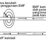 Electromotive Force (EMF) / Gaya Gerak Listrik