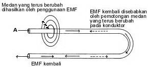 Electromotive Force (EMF) / Gaya Gerak Listrik,Electromotive Force,pengertian Electromotive Force,EMF,pengertian EMF,definisi EMF,penyebab Electromotive Force (EMF),terjadinya Electromotive Force (EMF),hukum lenz EMF,EMF induksi,Electromotive Force induksi, EMF kembali,ilustrasi Electromotive Force,Electromotive Force (EMF),gaya gerak listrik,arus induksi pada dinamo,dinamo,EMF dinamo,Electromotive Force,(EMF),EMF konduktor,EMF dinamo