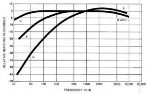 Hubungan Tekanan Suara (SPL) Dan Kekerasan Suara (Loudness) Audio,Gambar Kepekaan Pendengaran Telinga,Gambar Karakteristik Respon Frekuensi SLM,sound system murah,Sound Pressure Level,SPL,sound level meter,SLM,respon yang linier,kekerasan suaran,tekanan suara,sistem audio,sound system,harga sound system murah,Kekerasan dan tekanan suara,Kekerasan suara merupakan,Kepekaan pendengaran telinga,sound sistem hifi,sound sistem profesional,tingkat kekerasan suara,tingkat tekanan suara,tekanan nada audio,tekanan bunyi audio