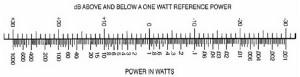 Hubungan Desibel Dan Daya (Watt) Sinyal Audio,Tabel Ilustrasi Hubungan Daya (Watt) dan Besibel (dB),Gambar Nomograph untuk pengubahan perbandingan daya ke tingkat perbedaan dB,hubungan dB dan Watt,mengubah daya dB ke watt,rumus dB ke watt,hubungan desibel dan watt,menghitung daya dalam watt,menghitung daya dalam desibel,daya dalam dB,daya dalam watt,desibel,power,watt,nilai desibel power,kuat sinyal audio,power audio dalam dB,menghitung daya dengan desibel,output dalam desibel,tekanan bunyi dalam dB