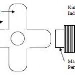 Pengukuran Kecepatan Secara Digital,Gambar Sensor Kecepatan Digital Tipe Induktor,pengukuran kecepatan digital,mengukur kecepatan secara digital,mengukur kecepatan digital dengan induktor,alat ukur kecepatan digital dengan induktor,mengukur kecepatan dengan induktor,alat ukur kecepatan digital tipe induksi,alakt ukur kecepatan induksi