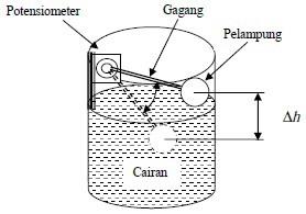 Sensor Level Ketinggian Zat Cair