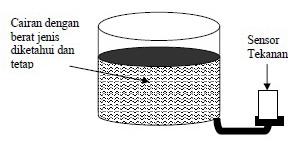 Gambar Sensor Level Menggunakan Sensor Tekanan,sensor tekanan,aplikasi sensor tekanan,mengukur ketinggian air dengan sensor tekanan,teknik mengukur level air,menghitung ketinggian air