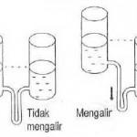 Pengertian Tegangan Listrik / Beda Potensial (Voltage)