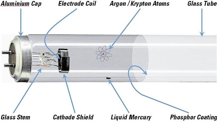 Karakteristik Dan Prinsip Kerja Lampu TL (Fluorescent Lamp)