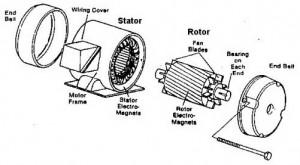 Konstruksi Motor Induksi (Automated Buildings),definisi motor induksi,pengertian motor listrik induksi,motor induksi,motor listrik induksi,komponen motor induksi,konstruksi motro listrik induksi,bagian motor listrik,harga motgor listrik,jual motor listrik,harga motor induksi,jual motor induksi,membuat motor induksi,memperbaiki motor induksi,service motor induksi,rotor motor induksi,stator motor induksi,rumus motor induksi,motor induksi 1 phase,motor induksi 3 phase