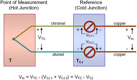 Sensor suhu thermocouple konstruksi sensor suhu thermocouple ccuart Images