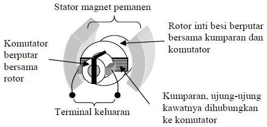 Definisi Dan Konstruksi Tacho Generator