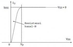 Kurva hubungan ID dengan VDS,Kurva hubungan ID dengan VDS JFET kanal N,kurva karakteristik JFET kanal N,kurva hubungan JFET kanal N,kurva ID JFET kanal N,kurva VDS JFET kanal N,hubungan ID dan VDS pada JFET kanal N,sifat ID dan VDS,arus ID JFET kanal N,tegangan VDS JFET kanal N,tegangan input JFET kanal N,tegangan output JFET kanal N,perbandingan ID dan VDS JFET kanal N