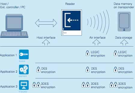 Metode Enskripsi Sistem Crypto Transponder