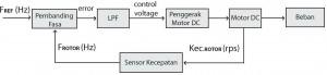 Pengendalian Kecepatan Motor DC Menggunakan Referensi Clock,sistem PLL motor DC referensi clock,kontrol PLL referensi clock,kendali PLL referensi clock,pengutur motor DC PLL referensi clock