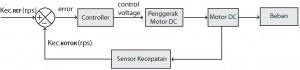 Pengendalian Kecepatan Motor DC Menggunakan Referensi Kecepatan,sistem PLL dengan referensi kecepatan,PLL referensi kecepatan,kontrol PLL dengan referensi kecepatan,kontrol PLL motor DC referensi kecepatan